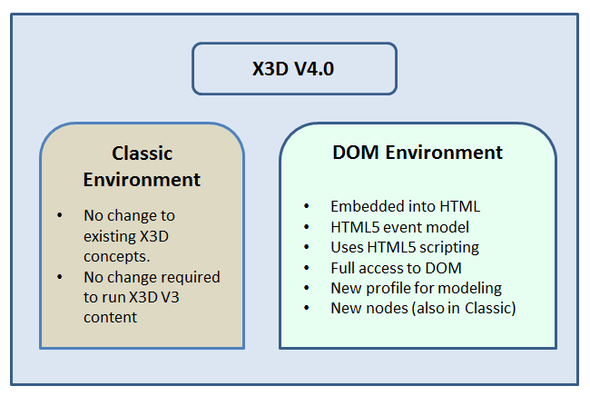 X3D V4 Environments highlighting the features of Classic and DOM. The embedded text is also below.